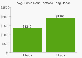 Graph of average rent prices for Eastside Long Beach