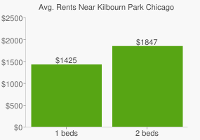 Graph of average rent prices for Kilbourn Park Chicago
