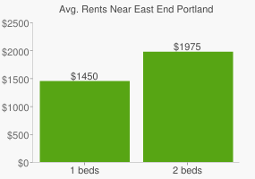Graph of average rent prices for East End Portland
