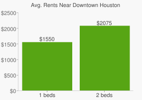 Graph of average rent prices for Downtown Houston