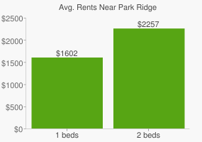 Graph of average rent prices for Park Ridge