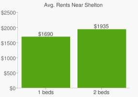 Graph of average rent prices for Shelton