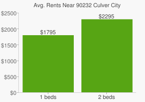 Graph of average rent prices for 90232 Culver City
