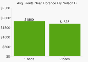 Graph of average rent prices for Florence Ely Nelson Desert Park