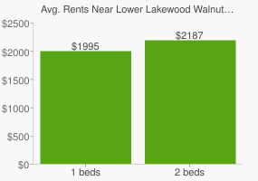 Graph of average rent prices for Lower Lakewood Walnut Creek