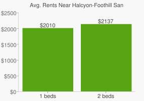 Graph of average rent prices for Halcyon-Foothill San Leandro
