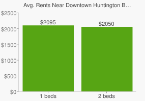 Graph of average rent prices for Downtown Huntington Beach