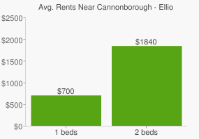 Graph of average rent prices for Cannonborough - Elliottborough Charleston