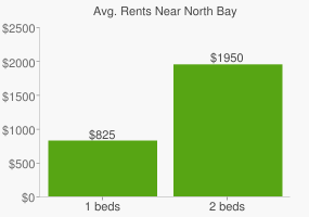 Graph of average rent prices for North Bay