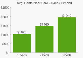 Graph of average rent prices for Parc Olivier-Guimond