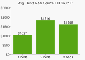 Graph of average rent prices for Squirrel Hill South Pittsburgh
