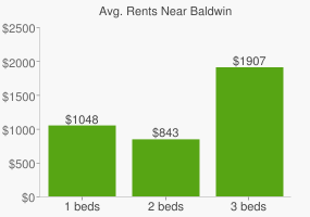 Graph of average rent prices for Baldwin