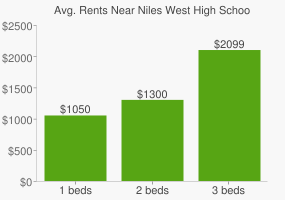 Graph of average rent prices for Niles West High School