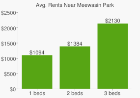 Graph of average rent prices for Meewasin Park