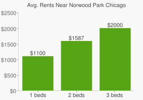 Graph of average rent prices for Norwood Park Chicago