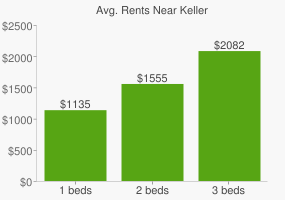 Graph of average rent prices for Keller