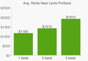 Graph of average rent prices for Lents Portland