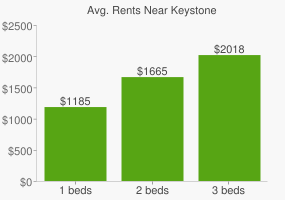 Graph of average rent prices for Keystone