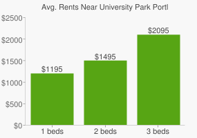 Graph of average rent prices for University Park Portland