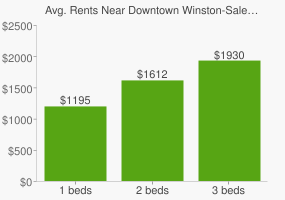 Graph of average rent prices for Downtown Winston-Salem