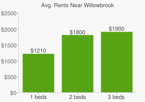 Graph of average rent prices for Willowbrook