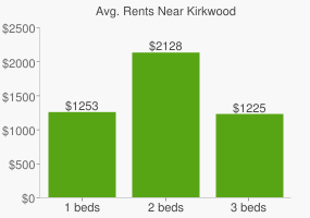 Graph of average rent prices for Kirkwood