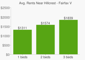Graph of average rent prices for Hillcrest - Fairfax Village Washington D.C.
