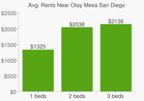 Graph of average rent prices for Otay Mesa San Diego