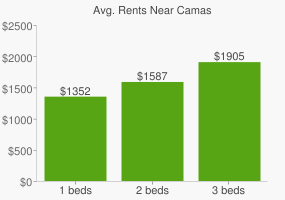 Graph of average rent prices for Camas