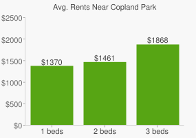 Graph of average rent prices for Copland Park