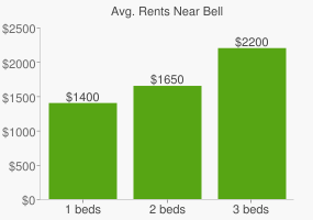 Graph of average rent prices for Bell