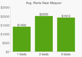Graph of average rent prices for Mequon