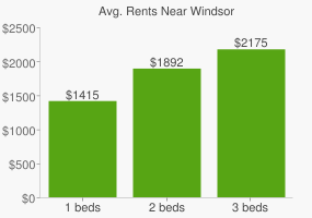 Graph of average rent prices for Windsor