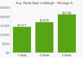 Graph of average rent prices for Lindbergh - Morosgo Atlanta