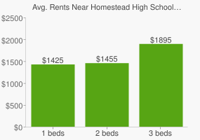 Graph of average rent prices for Homestead High School