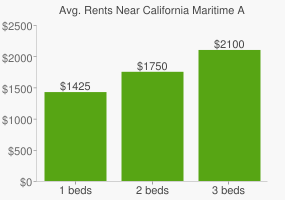 Graph of average rent prices for California Maritime Academy
