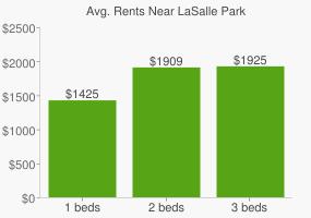 Graph of average rent prices for LaSalle Park