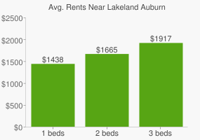 Graph of average rent prices for Lakeland Auburn