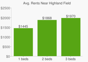 Graph of average rent prices for Highland Field