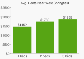 Graph of average rent prices for West Springfield