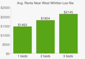 Graph of average rent prices for West Whittier-Los Nietos