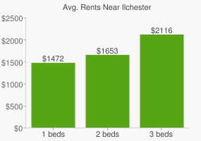 Graph of average rent prices for Ilchester