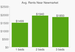 Graph of average rent prices for Newmarket