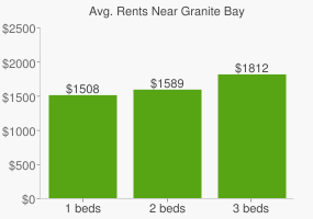 Graph of average rent prices for Granite Bay