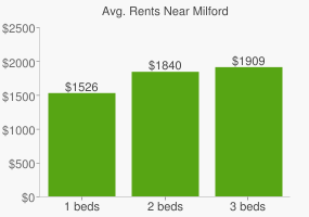 Graph of average rent prices for Milford