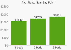 Graph of average rent prices for Bay Point