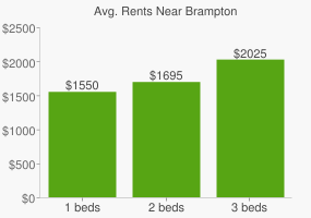Graph of average rent prices for Brampton