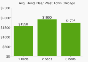 Graph of average rent prices for West Town Chicago