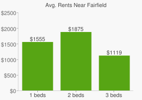 Graph of average rent prices for Fairfield