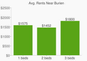 Graph of average rent prices for Burien